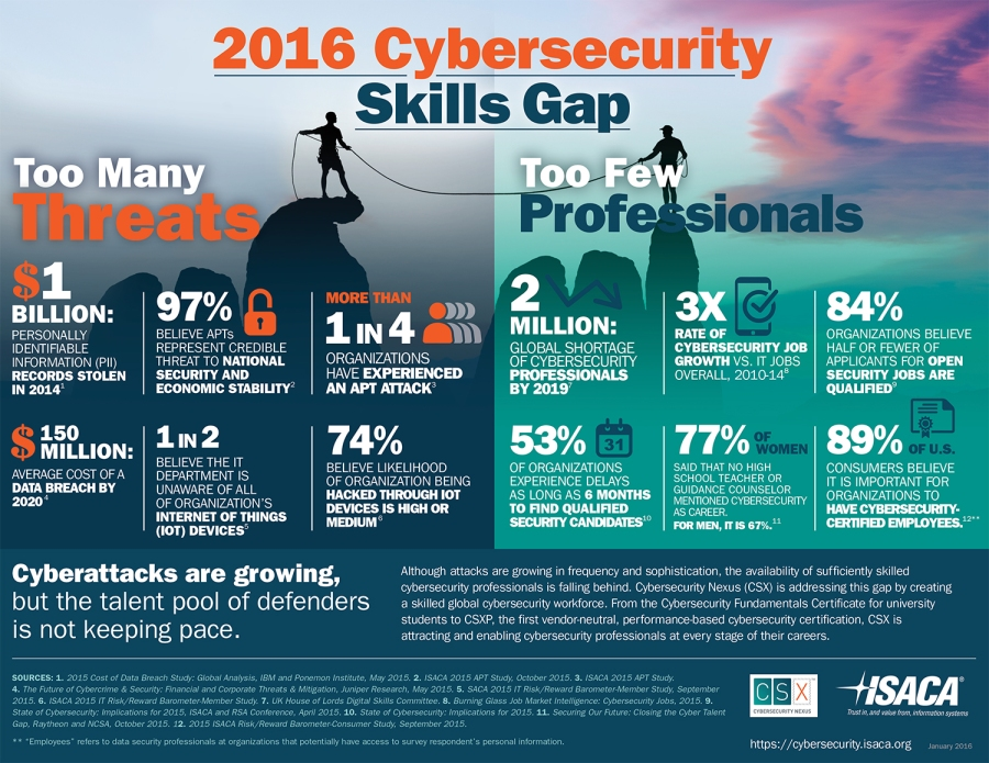 cybersecurity-skills-gap-1500
